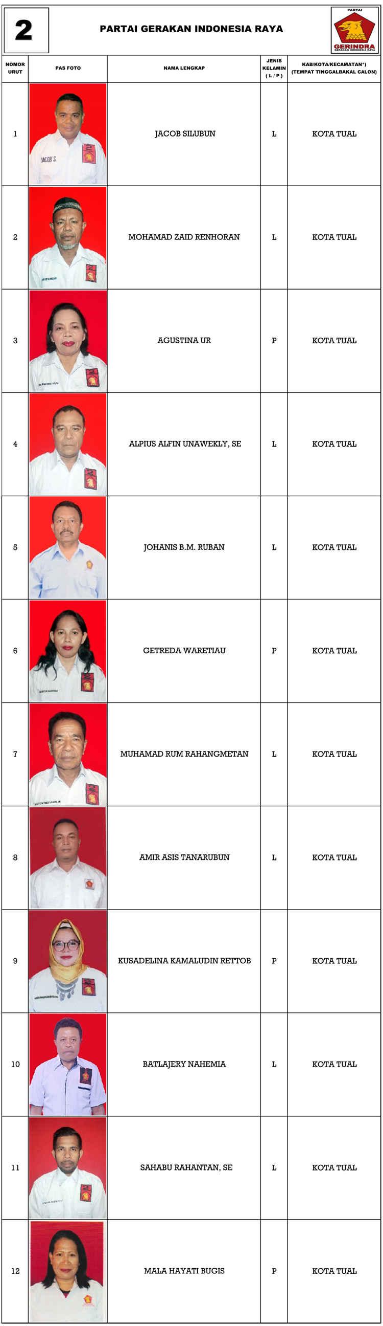 Gerindra Tual Dapil 1